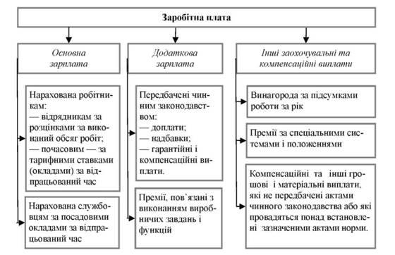 Схема начисления заработной платы фото 61