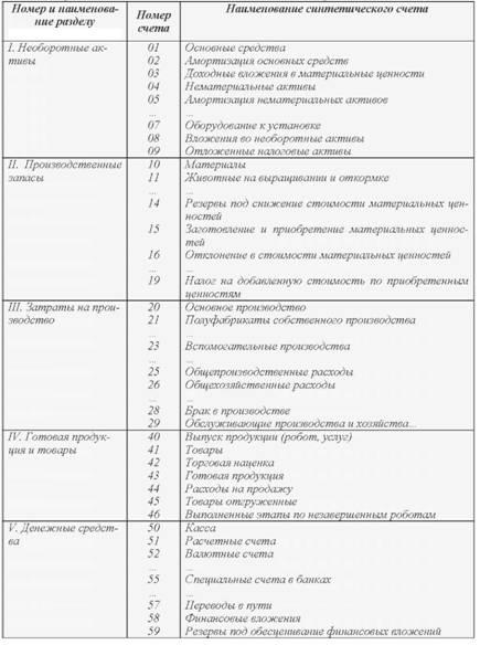 План Счетов Бухгалтерского Учета Финансово-хозяйственной Деятельности Шпаргалки