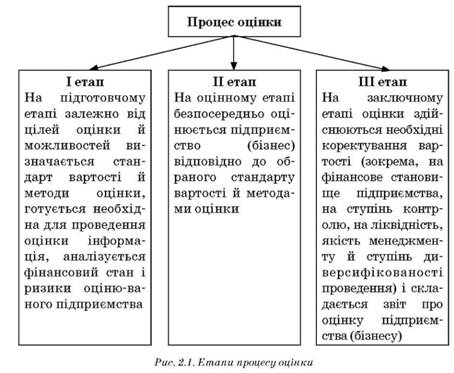 Этапы процесса оценки