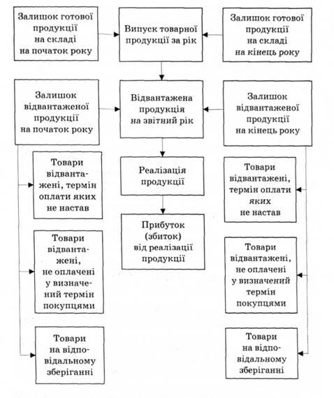финансовый анализ по договорам