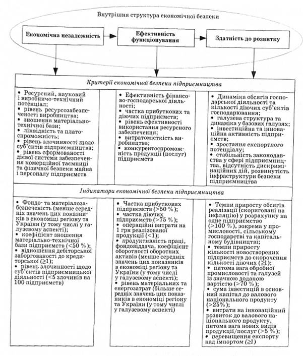 Критерии и индикаторы экономической безопасности малого ...