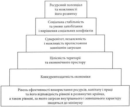 Критерии и методы оценки экономической безопасности ...