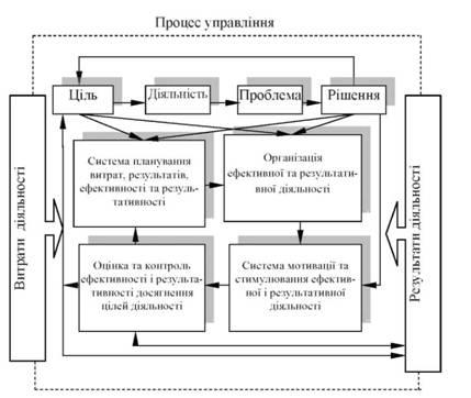Система управления эффективностью и результативностью деятельности организации