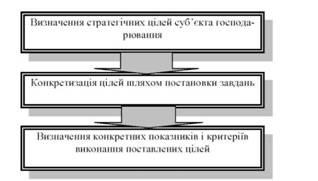 Этапы эффективного планирования результатов деятельности орга¬низации