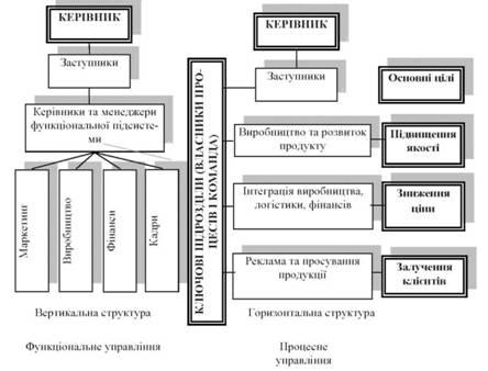 Сравнительная характеристика вертикальной и горизонтальной структуры
