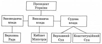 схема видов конституции