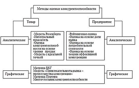 Оценка Конкурентоспособности Предприятия