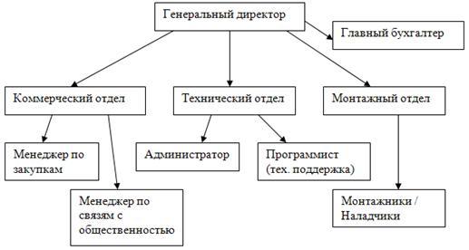 Интернет провайдер бухгалтерия электронная отчетность через интернет эльба