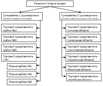 Структура отдела продаж схема фото 655