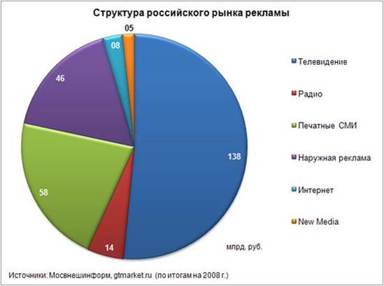 интернет реклама структура