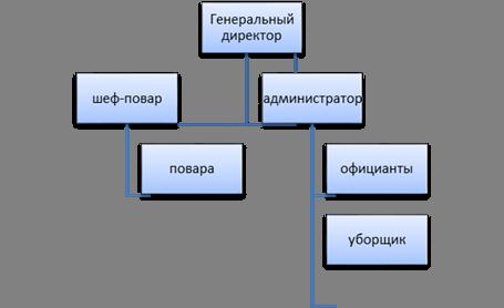 бизнес план фруктовый сад