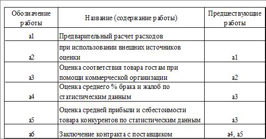 Перечень работ в сетевой модели веб девушка модель catsuit