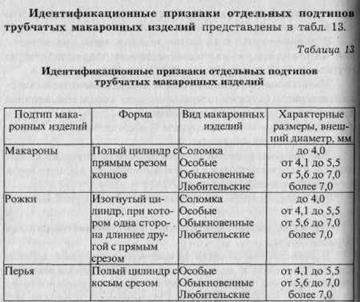 Идентификация и фальсификация макаронных изделий