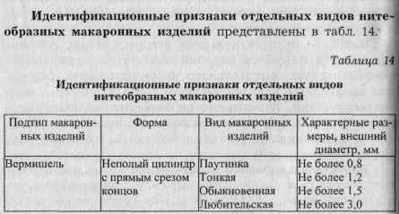 ГОСТ 31750-2012: Изделия макаронные. Методы идентификации