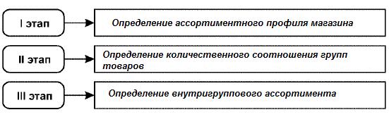Этапы Формирования Ассортимента Товаров В Магазине