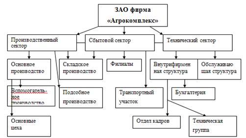 Организационная структура элеватора где применяют транспортеры