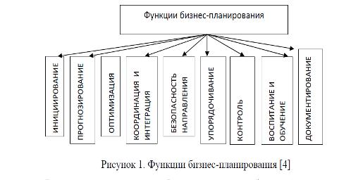 Сущность бизнес планов образец раздела бизнес плана