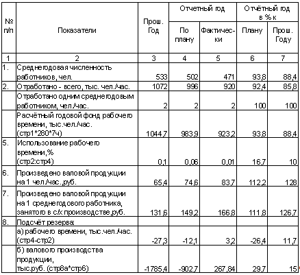 Пусконаладочного персонала чел часа стоимость часов скупка красноярск старых