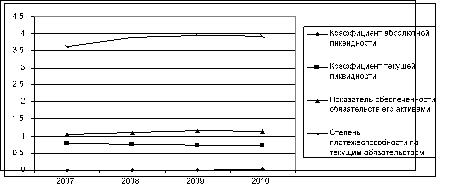 Динамика изменения коэффициентов, характеризующих платежеспособность ООО