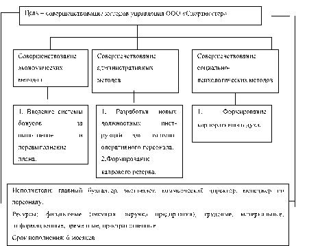 Динамика изменений коэффициентов, характеризующих финансовую устойчивость ООО