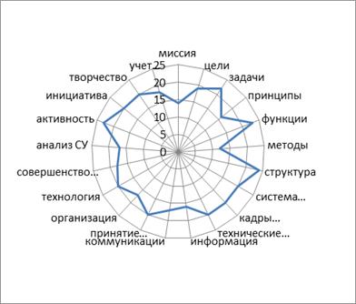 Паутина системы управления ООО