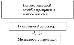 Структура кадровой службы предприятия