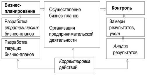 Бизнес план и контроль бизнес идея производства удобрений