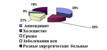 Распределение хирургических больных по виду хирургического заболевания
