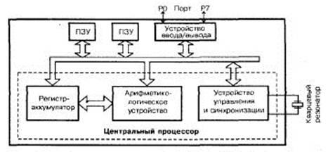 девушка модель работы микропроцессора