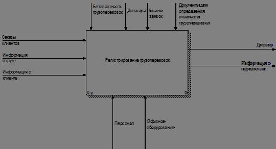 как отображается работа в idef0 модели