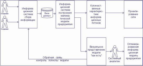 информационная девушка модель работы предприятия