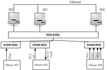 Структурная схема системы управления 544