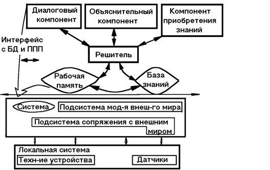 Реферат на тему экспертная система 6910