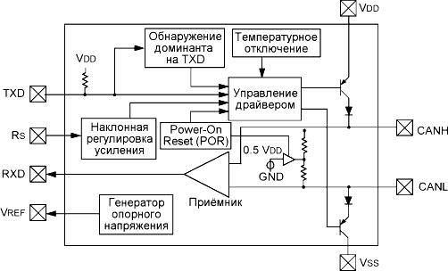 Блок-схема MCP2551