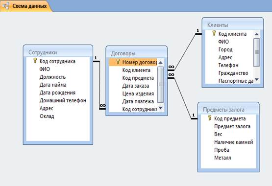 структура базы клиентов