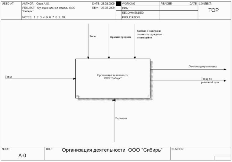 Составление модели работы предприятия работа в москве фотомоделью