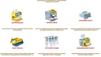 Модульный состав СЭД «1С:Документооборот 8»