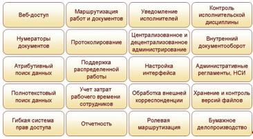 Функциональные блоки СЭД «1С:Документооборот 8»