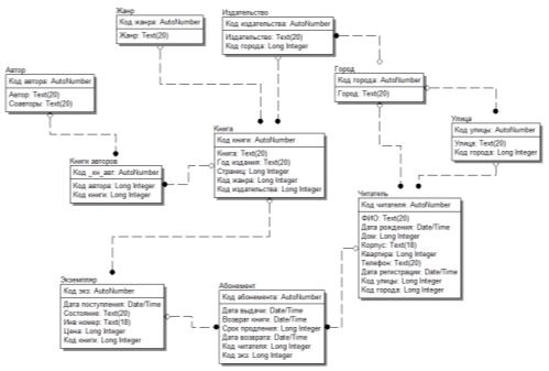 Девушка модель для работы с базой данных виталий сокол