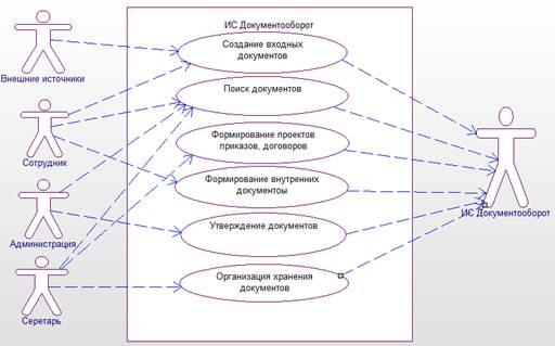 девушка модель документооборота потоки работ