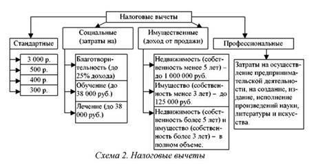 Вычет ндфл справка по форме банка банк москвы скачать