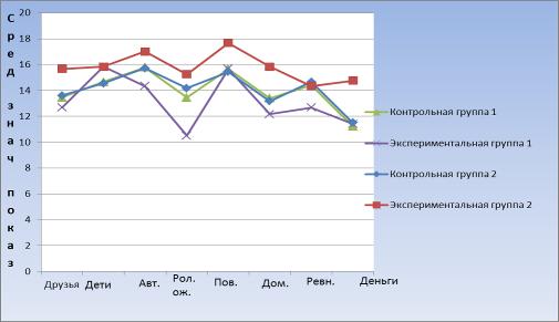 Тест самооценка стреесоустойчивости с. коухена и г. виллиансона