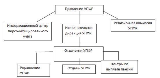 Структура Управления Пенсионного Фонда России
