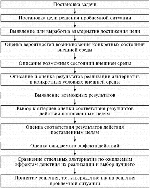 Понятие девушка модель управления социальной работой работа в москве для девушек с 17 лет