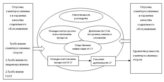 Контроль качества медицинских услуг в домах-интернатах для престарелых пансионаты для престарелых в казахстане