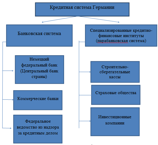 2. банковская 1. фрг шпаргалка теории система денег