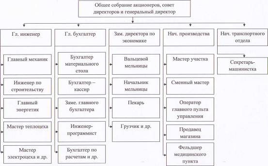 структура элеватора