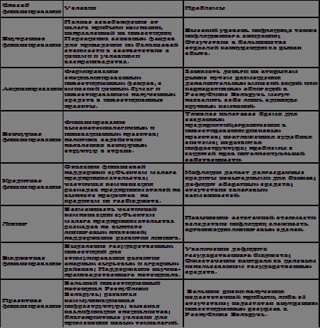 Используемые в Республике Беларусь методы финансирования инвестиционной деятельности предприятия: нормативно-правовое регулирование, достоинства и недостатки - Инвестиционная деятельность предприятий и источники её финансирования (РБ)