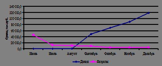График доходов и затрат от реализации проекта, руб
