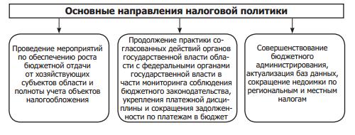 Налоговая политика в российской федерации: современное состояние и основные тенденции развития